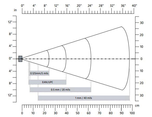 EA30典型读取距离