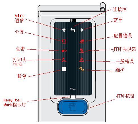 PM43面板图标说明