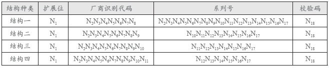 SSCC物流单元标识代码结构