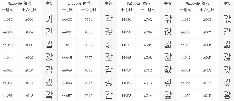 韩语部分Unicode编码表