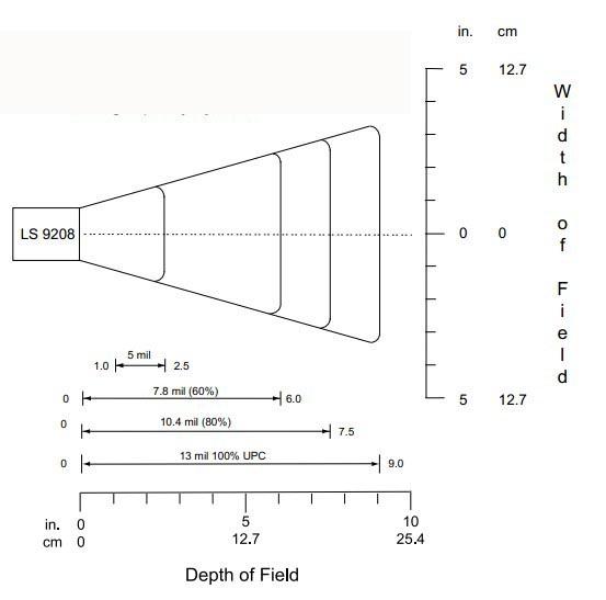 motorola ls9208激光平台为什么小的条码扫不出来啊?