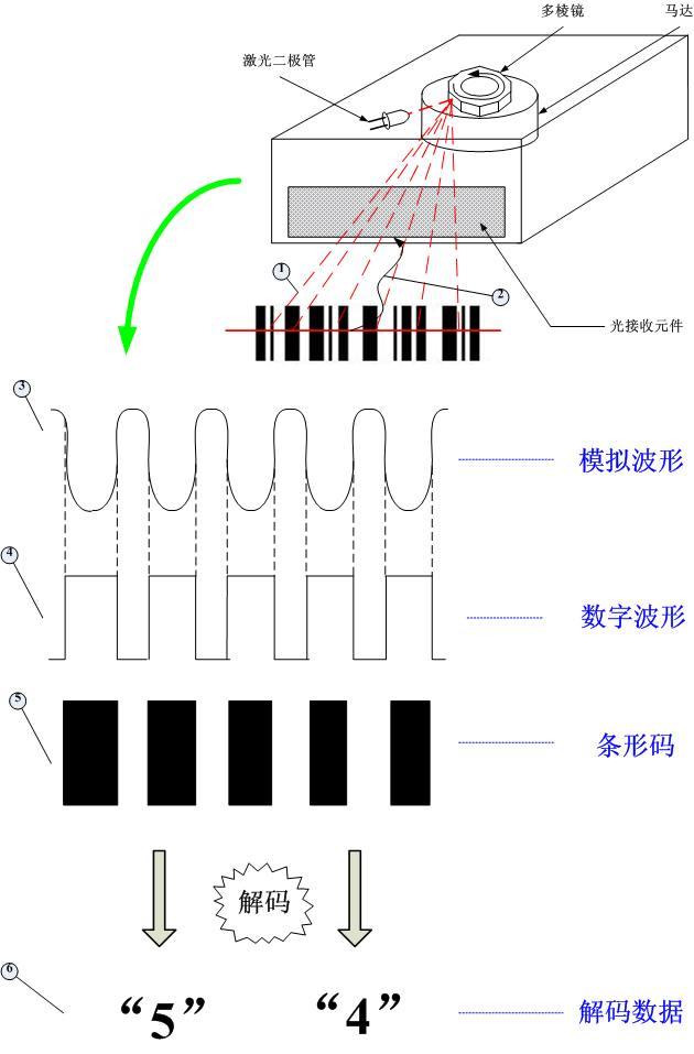 条码扫描器原理