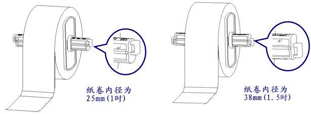 不同卷芯的安装方法