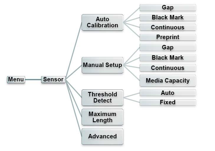 TSC MX240P_MX340P_MX640P工业条码打印机操作手册-敏用数码|专注于条码