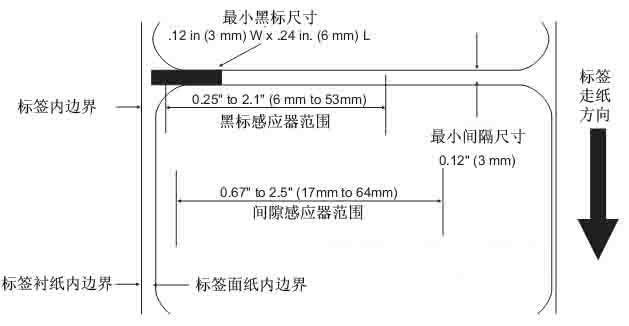 1、SATO CL412e条码打印机各部位介绍 1.1 碳带回卷轴/碳带供给轴/操作面板/打印头/部件接口/打印辊轴/介质卡位/打印头开合结构/折叠纸入口/介质供给架  1.2 LCD液晶屏/功能键/DIP开关/部件接口/状态指示灯/电位器/门开关传感器  CL412e控制面板描述表: